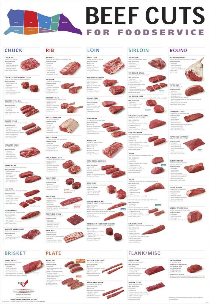 Meat Cuts 4
