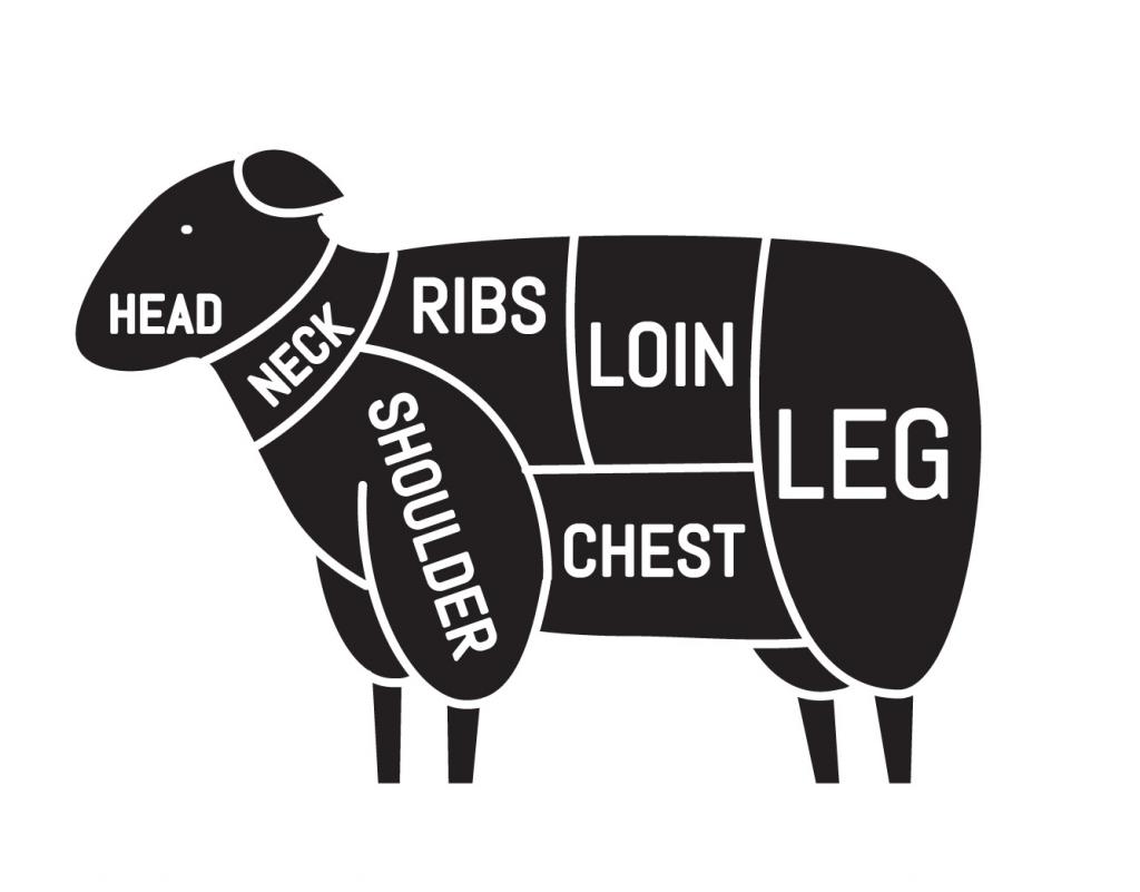 Meat Cuts 1